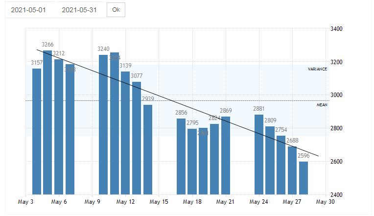 Come si è mosso il Baltic Dry Index nel mese di maggio?